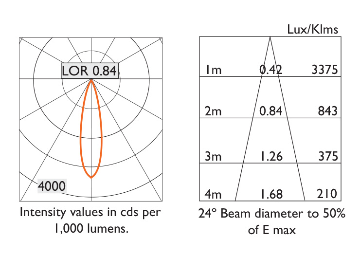24º Beam Photometry Information - IP20